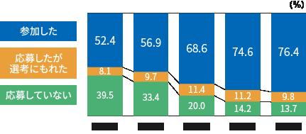 インターンシップ参加学生割合の推移